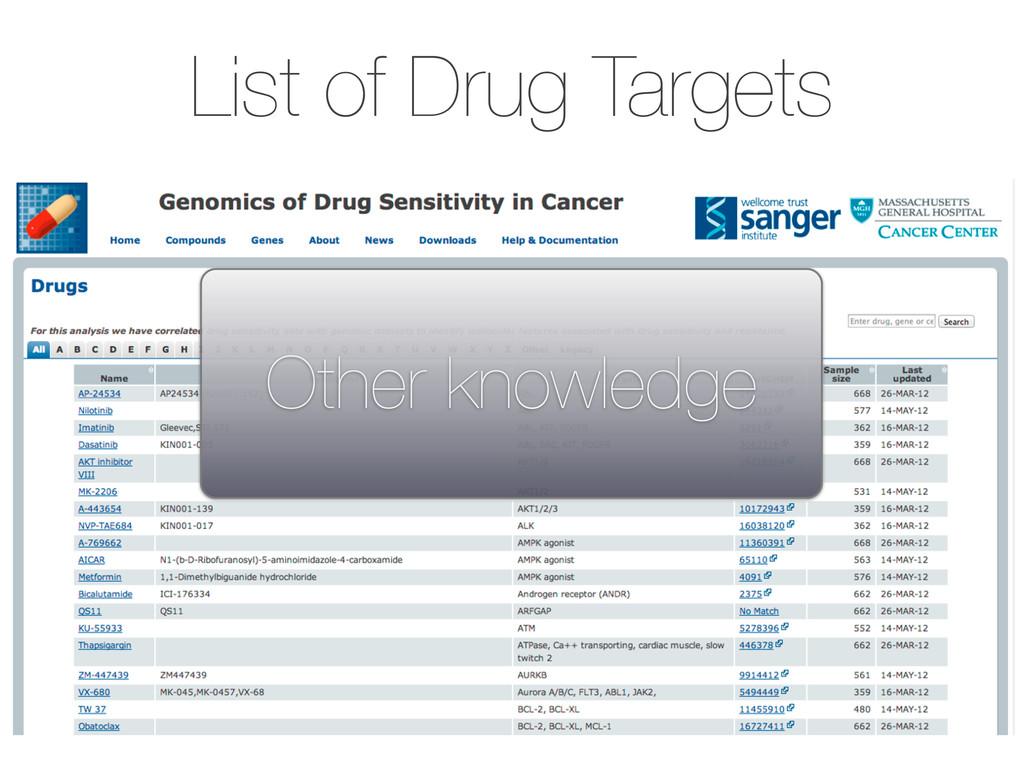 List of Drug Targets Other knowledge