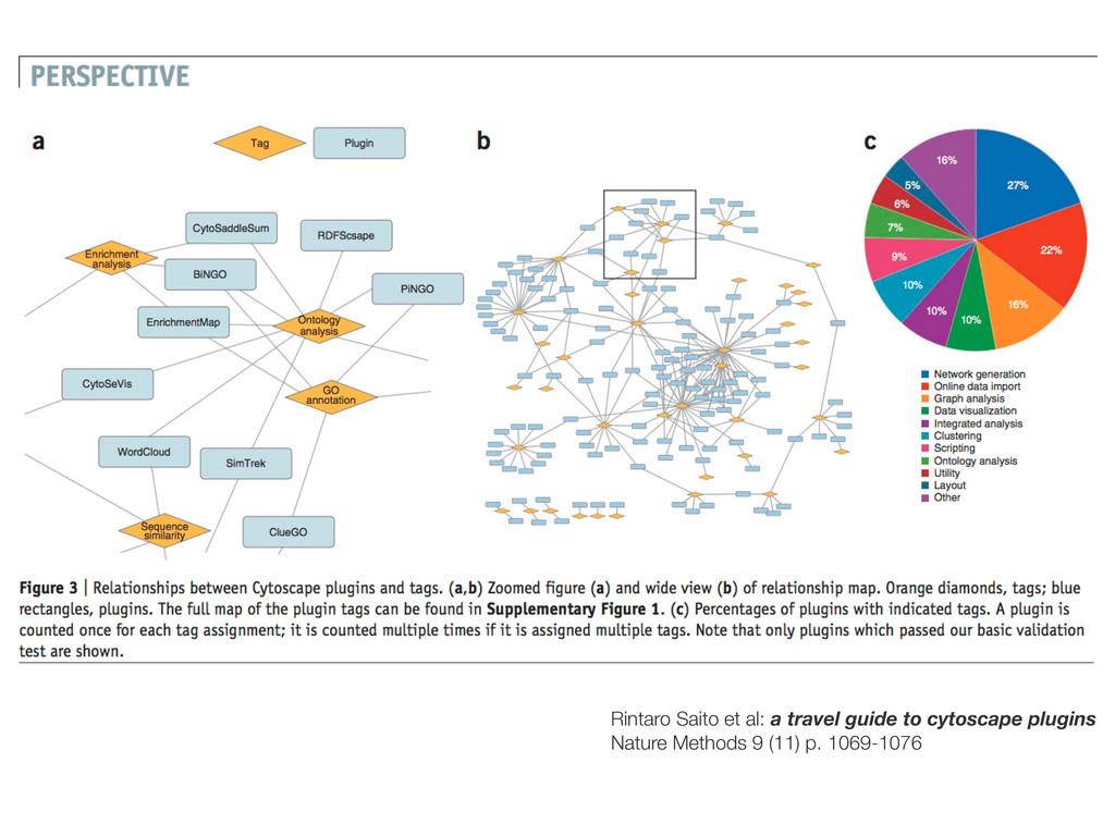 Rintaro Saito et al: a travel guide to cytoscap...