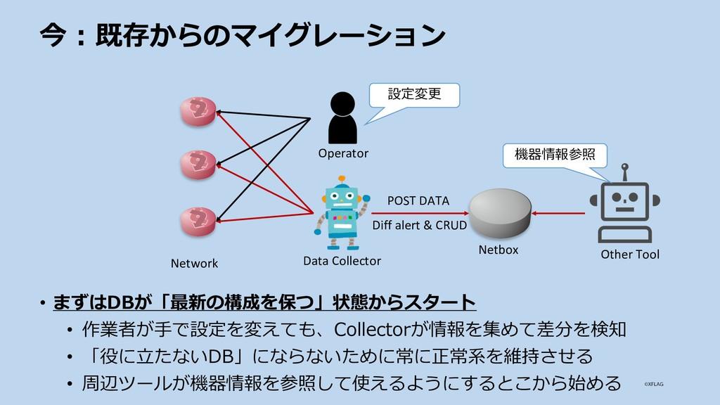 今 : 既存からのマイグレーション Netbox POST DATA Data Collect...