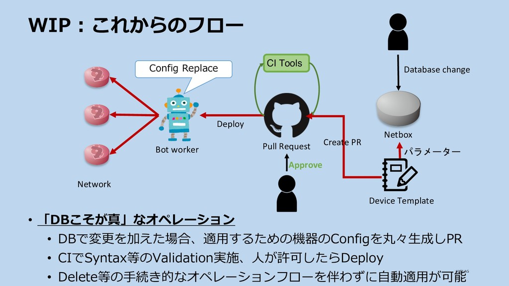 WIP : これからのフロー Netbox Bot worker • 「DBこそが真」なオペレ...