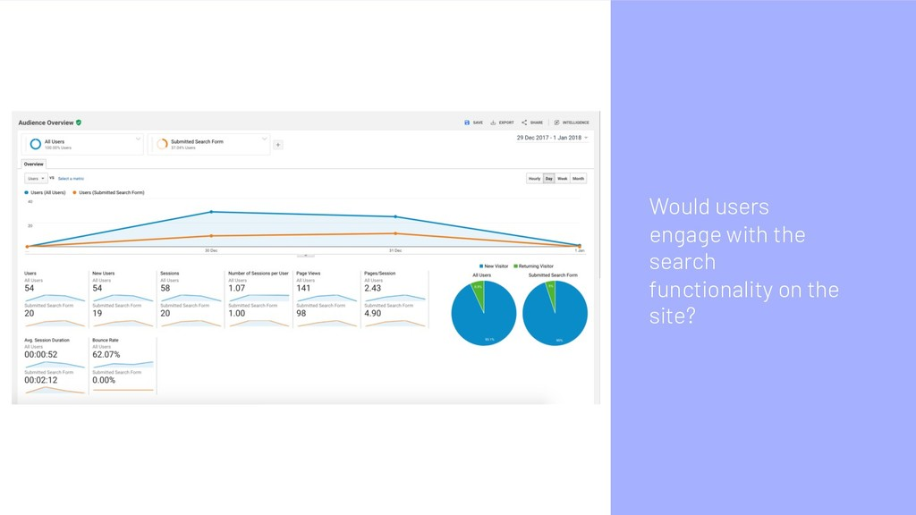 Would users engage with the search functionalit...