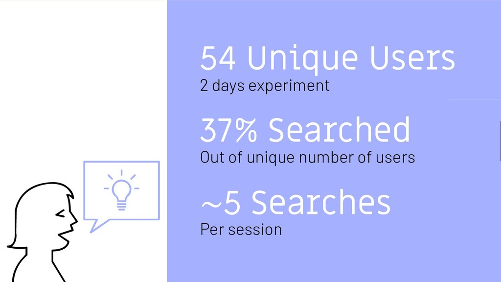 54 Unique Users 2 days experiment ~5 Searches P...