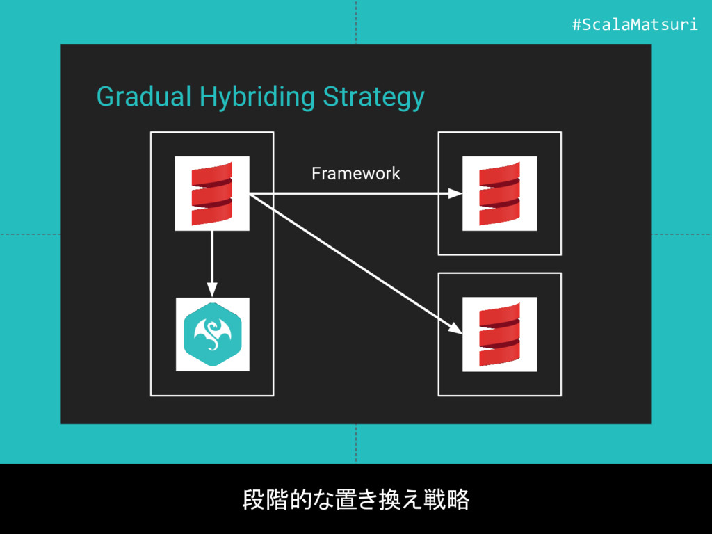 Gradual Hybriding Strategy 段階的な置き換え戦略 Framework...