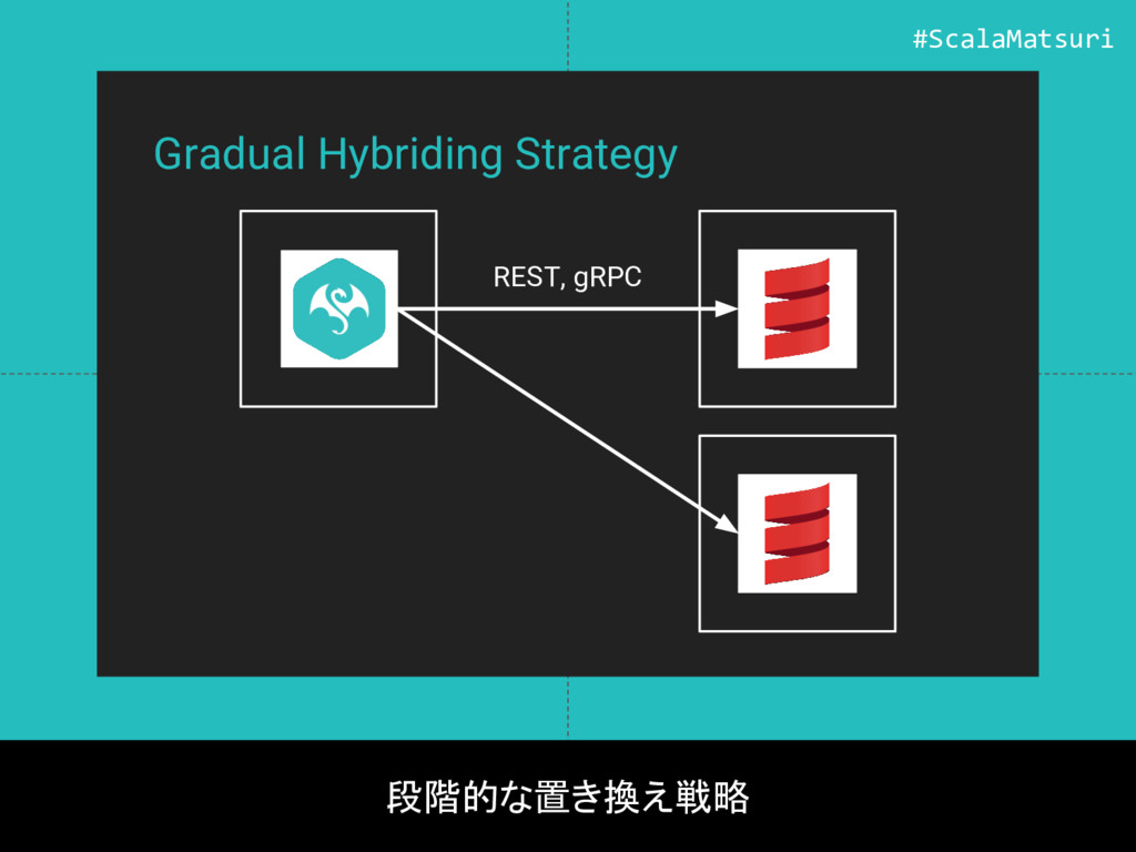 Gradual Hybriding Strategy 段階的な置き換え戦略 REST, gRP...