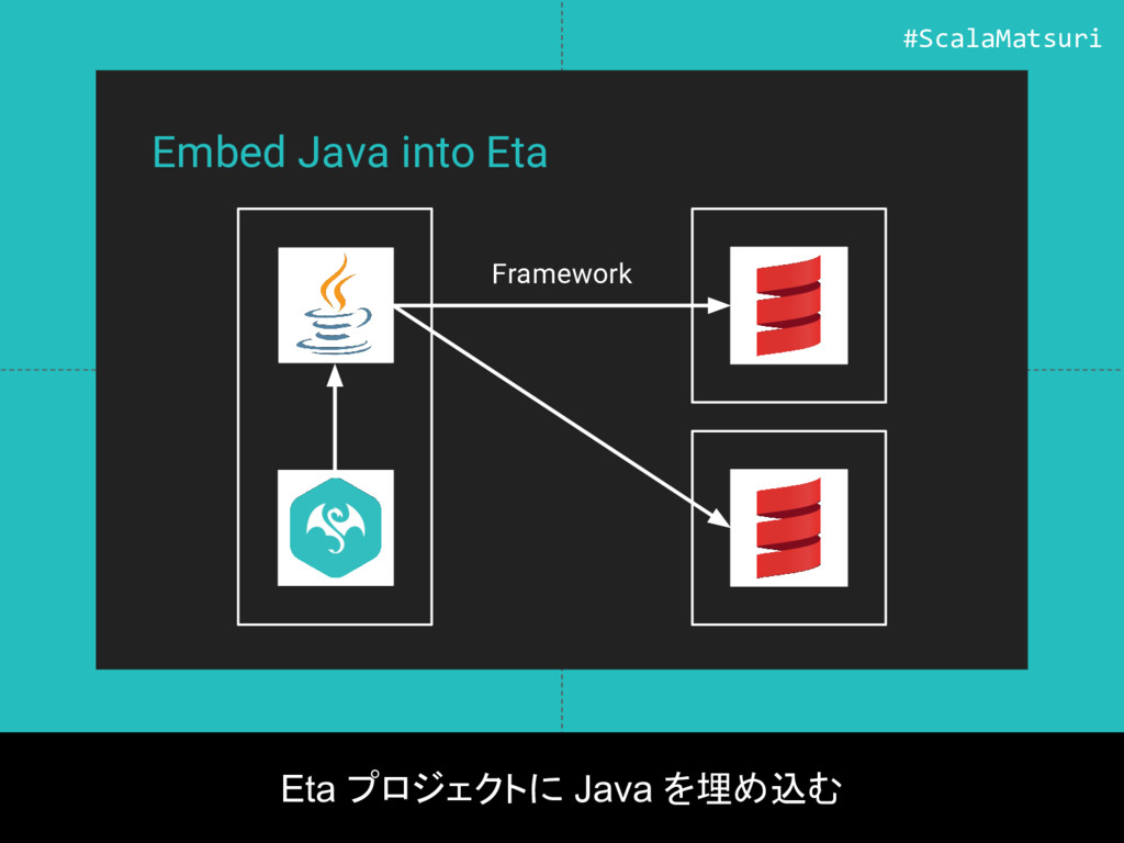 Embed Java into Eta Eta プロジェクトに Java を埋め込む Fram...