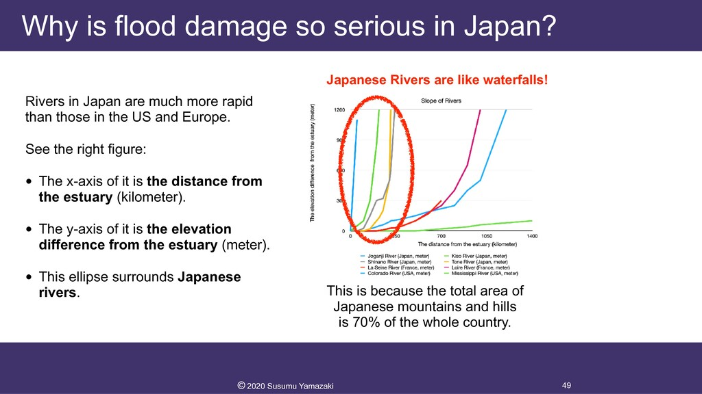 Why is flood damage so serious in Japan? Rivers...
