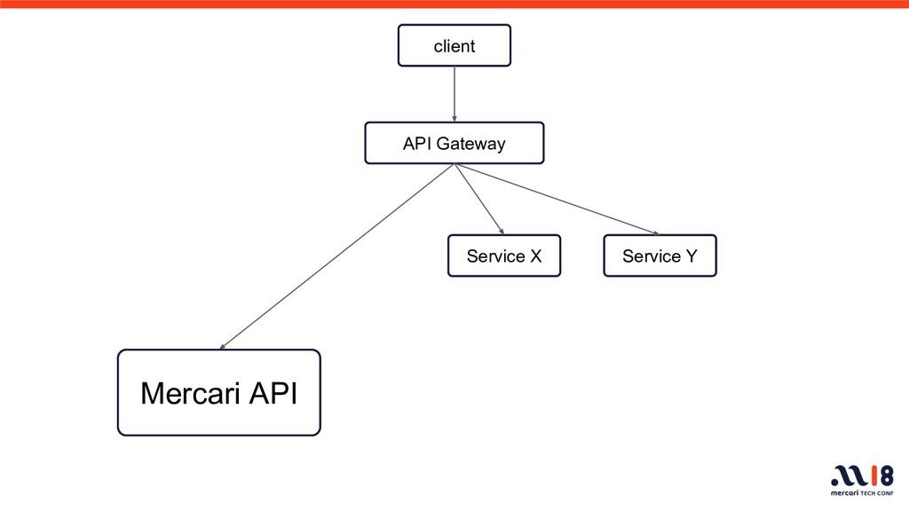 API Gateway Service X Service Y Mercari API cli...