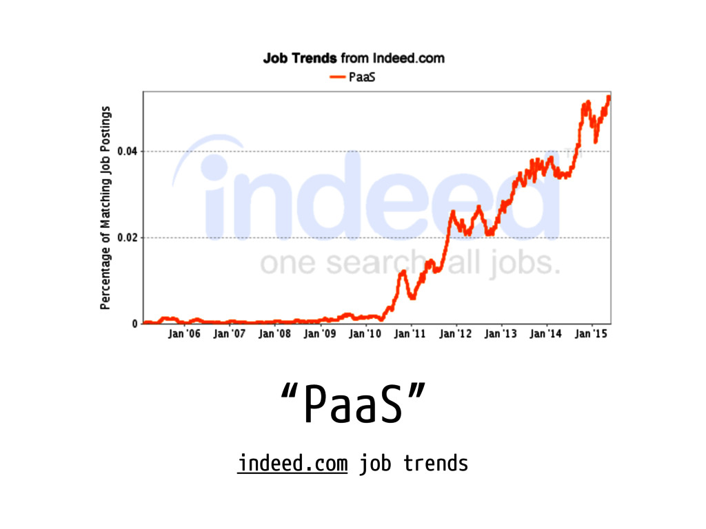 """PaaS"" indeed.com job trends"
