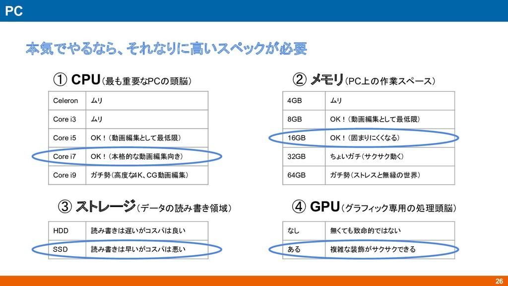 26 PC 本気でやるなら、それなりに高いスペックが必要 ① CPU(最も重要なPCの頭脳) ...