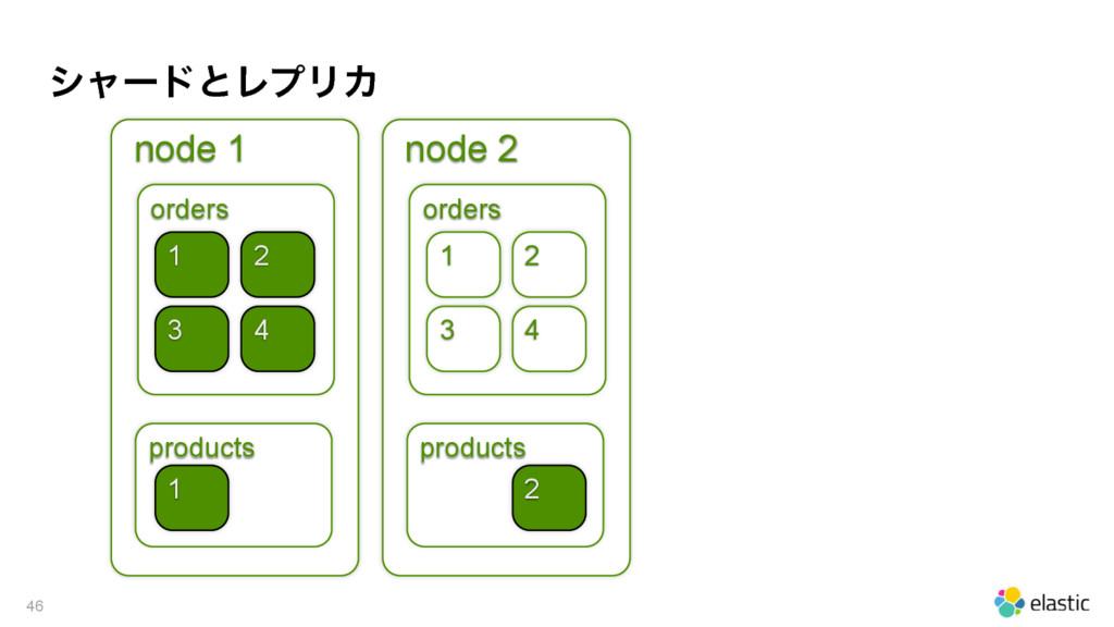 γϟʔυͱϨϓϦΧ 46 node 1 orders products 1 4 1 node ...