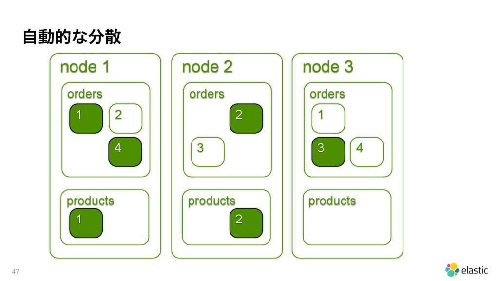 ࣗಈతͳ 47 node 1 orders products 2 1 4 1 node 2...