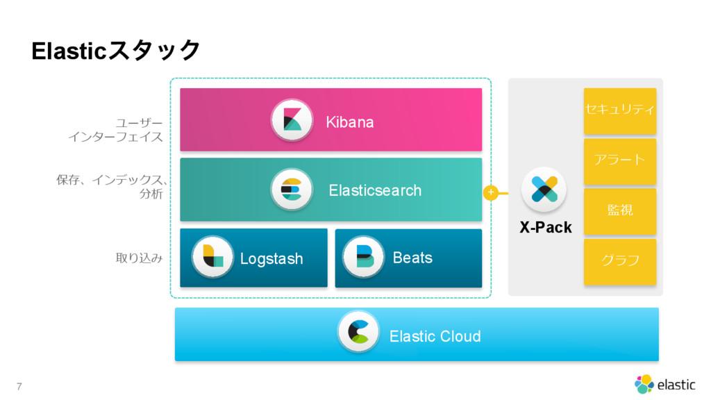 ElasticελοΫ 7 Elastic Cloud      ...