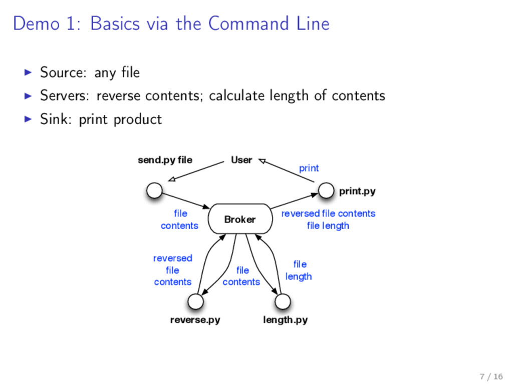 Demo 1: Basics via the Command Line Source: any...