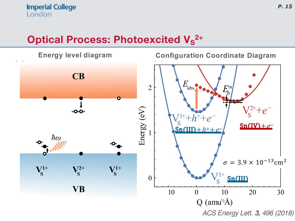 P. 15 Optical Process: Photoexcited VS 2+ ACS E...
