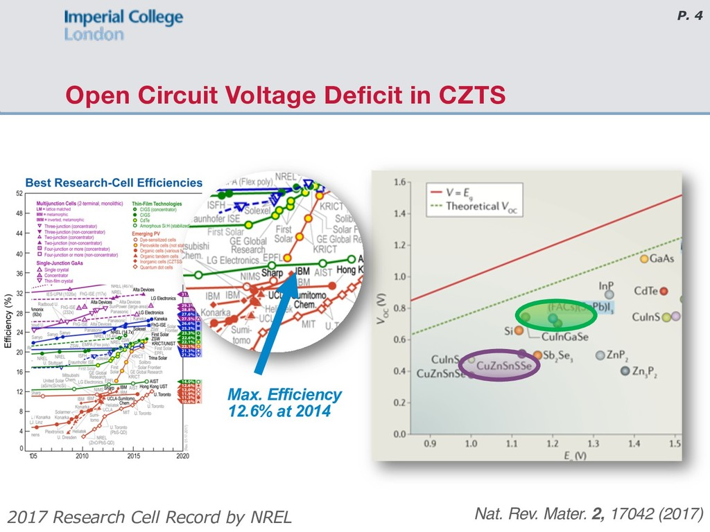 P. 4 Open Circuit Voltage Deficit in CZTS Nat. ...