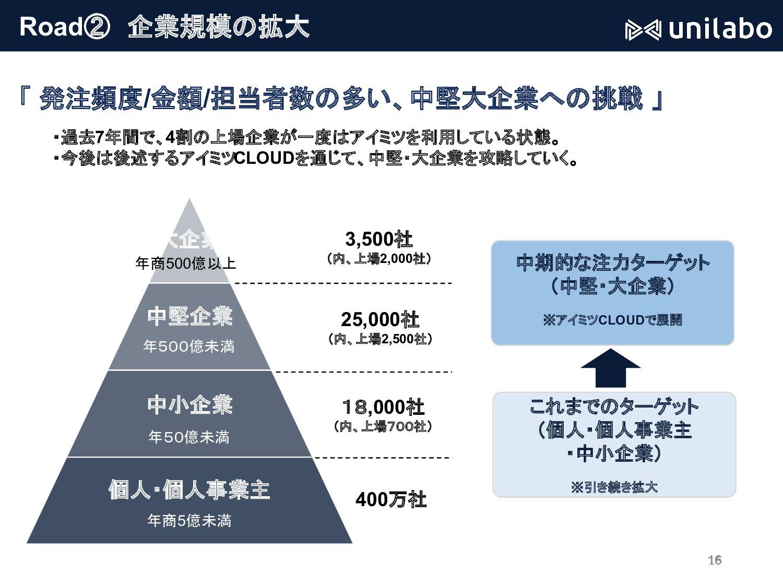 成⻑戦略の概略 「 成⻑戦略を2つに分類して説明 」 2つのサブスクリプションサービスを成功さ...