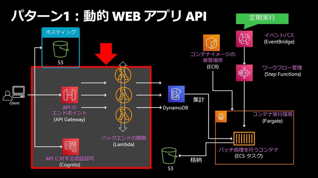 パターン1︓動的 WEB アプリ API ホスティング API の エンドポイント (API ...