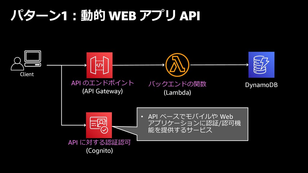 パターン1︓動的 WEB アプリ API API のエンドポイント (API Gateway)...