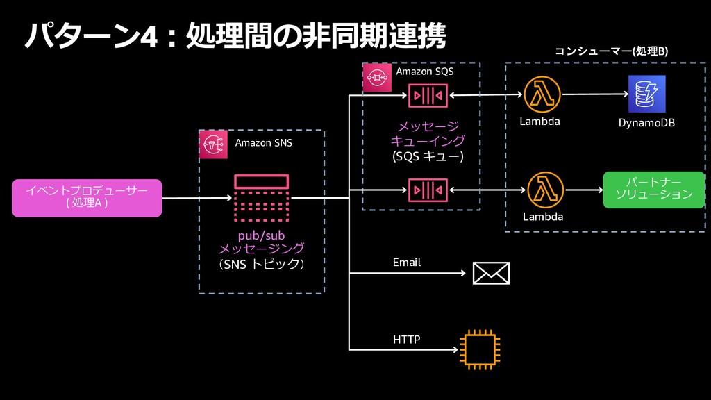 パターン4︓処理間の⾮同期連携 Email パートナー ソリューション メッセージ キューイン...