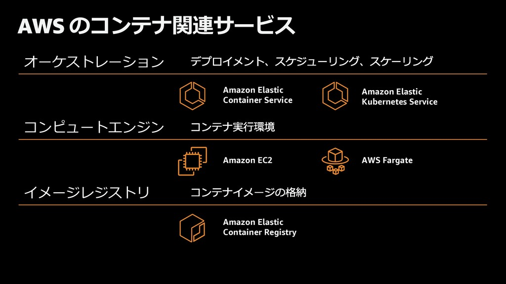 AWS のコンテナ関連サービス Deployment, scheduling, scaling...