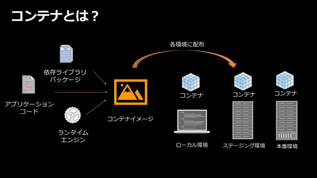 コンテナとは︖ コンテナイメージ ランタイム エンジン アプリケーション コード 依存ライブラ...