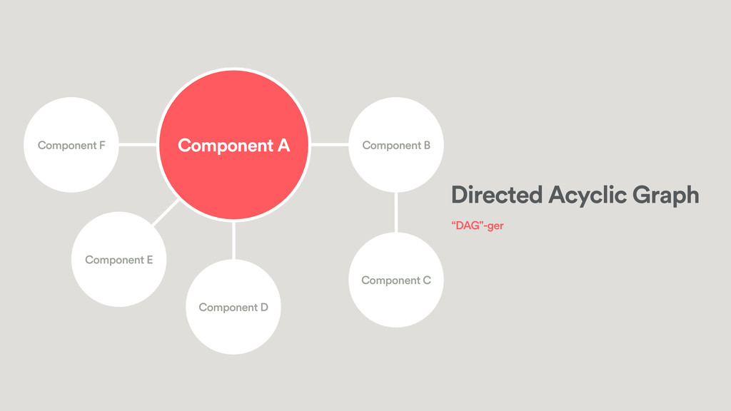 Component E Component D Component C Component F...
