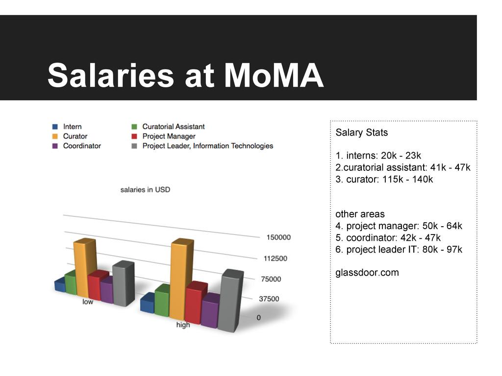 Salaries at MoMA Salary Stats 1. interns: 20k -...