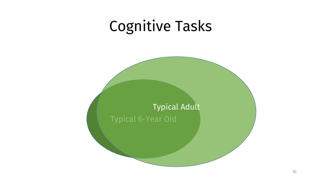 Cognitive Tasks 10 Typical 6-Year Old Typical A...