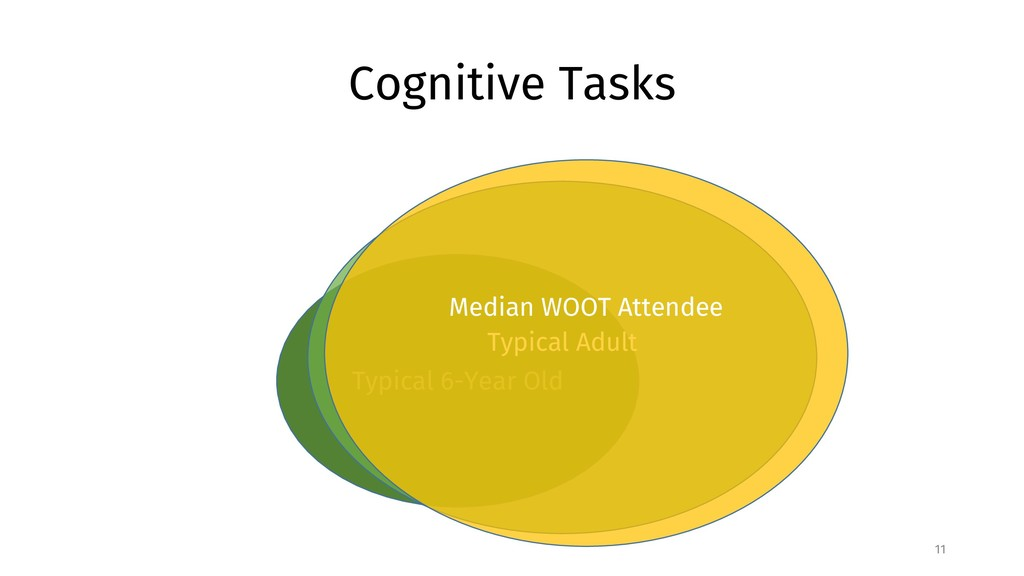 Cognitive Tasks 11 Typical 6-Year Old Typical A...