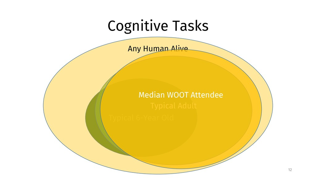 Cognitive Tasks 12 Typical 6-Year Old Typical A...