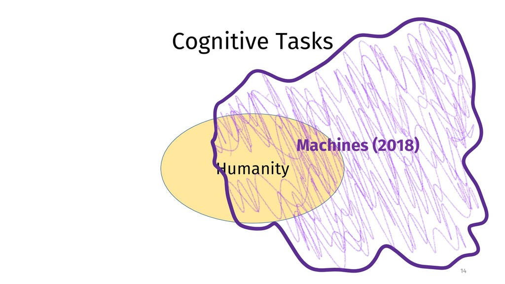 Humanity Cognitive Tasks 14 Machines (2018)