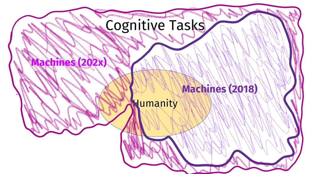 Humanity Cognitive Tasks 15 Machines (2018) Mac...