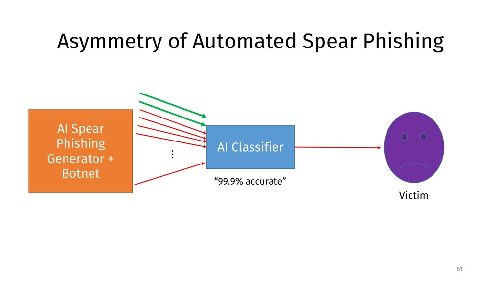Asymmetry of Automated Spear Phishing 51 AI Cla...
