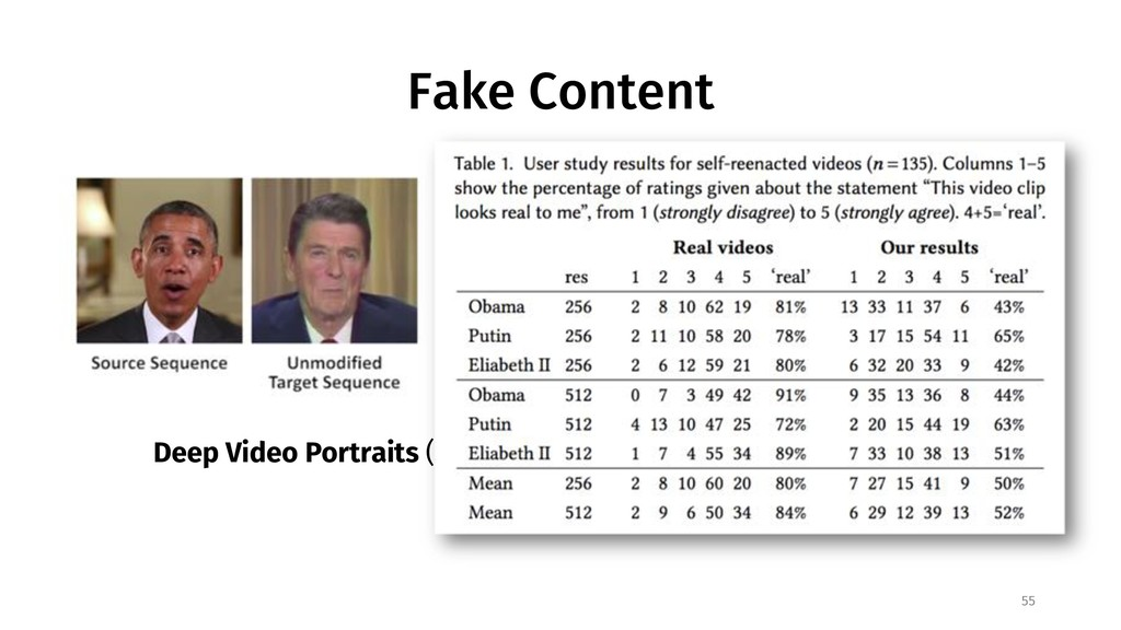 Fake Content 55 Deep Video Portraits (SIGGRAPH ...