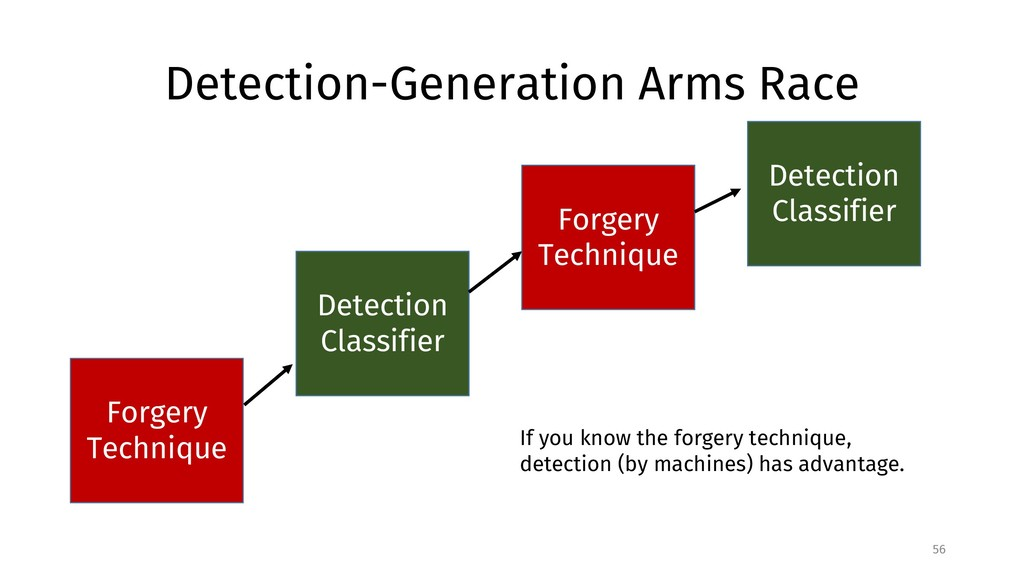 Detection-Generation Arms Race 56 Forgery Techn...