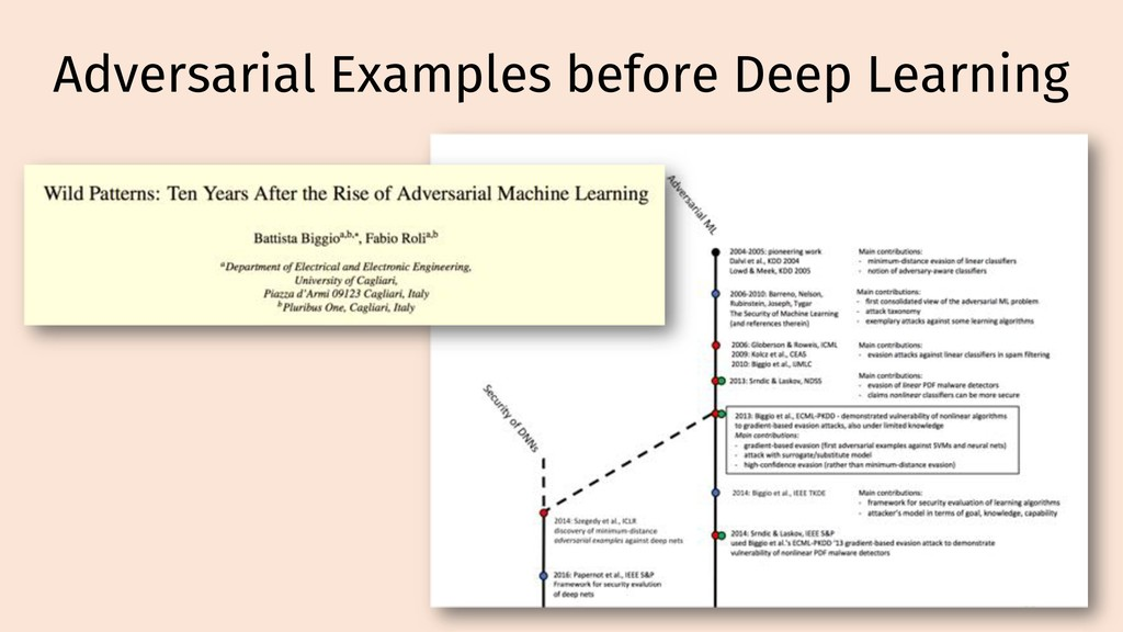 Adversarial Examples before Deep Learning 60
