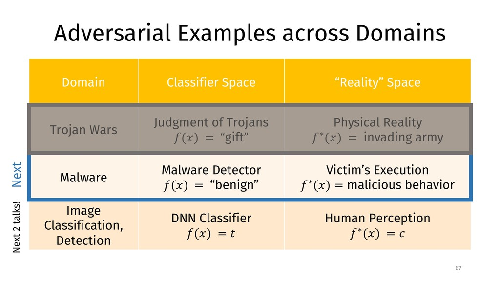 Adversarial Examples across Domains 67 Domain C...