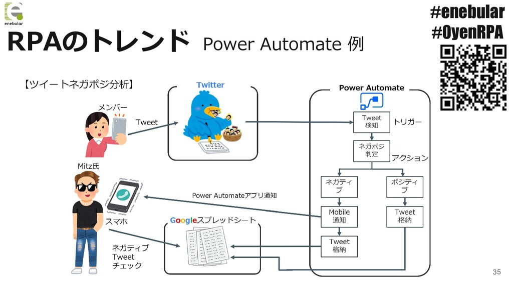 35 RPAのトレンド #enebular #0yenRPA Power Automate 例...