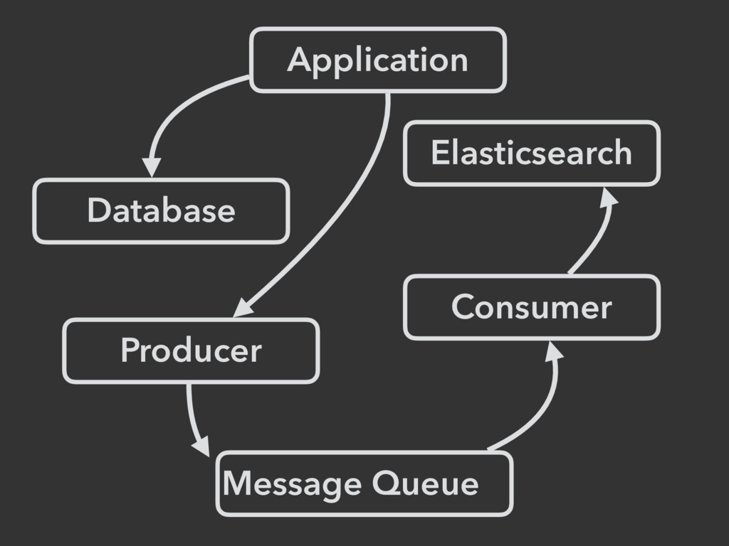 Application Database Elasticsearch Message Queu...