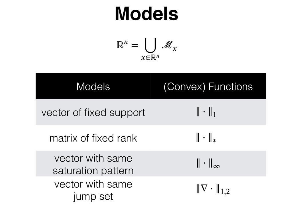 Models Models (Convex) Functions vector of fixed...