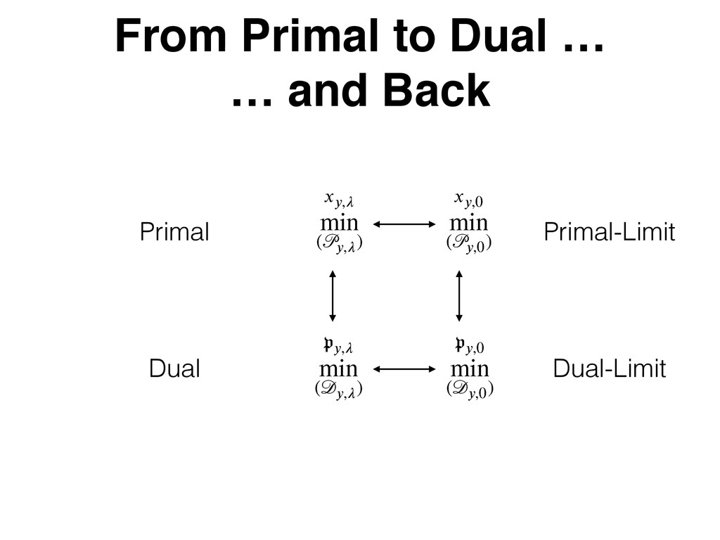 From Primal to Dual … … and Back 2 3 }} ѿ ʇ}}...