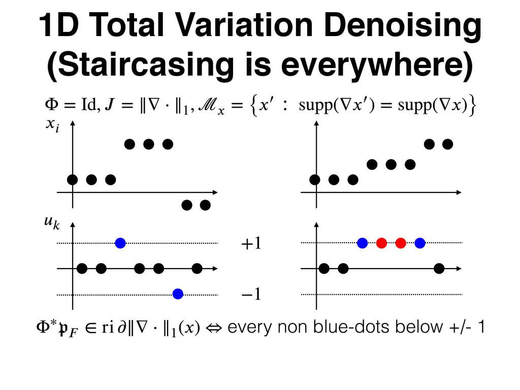 1D Total Variation Denoising (Staircasing is ev...