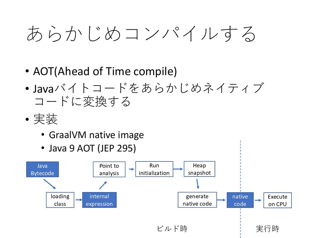 • AOT(Ahead of Time compile) • Jav...