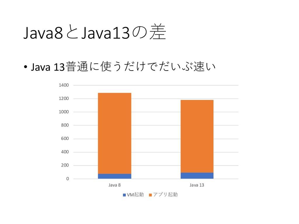 Java8Java13 • Java 13 0 200 400...