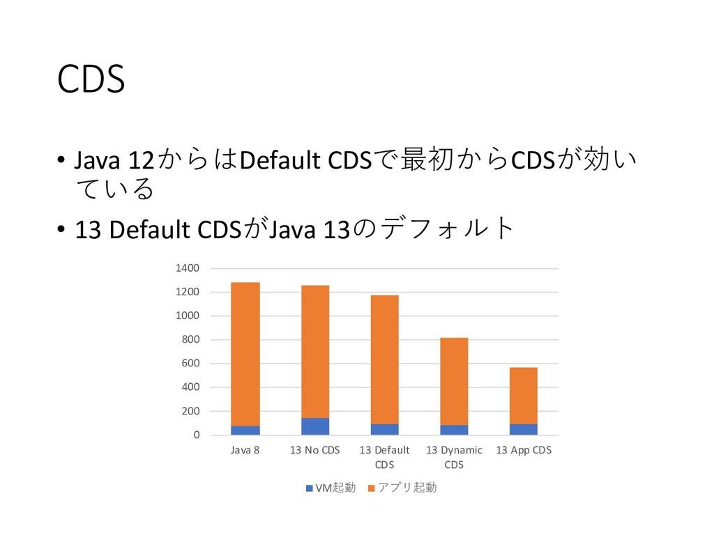CDS • Java 12Default CDSCDS  • 13 ...