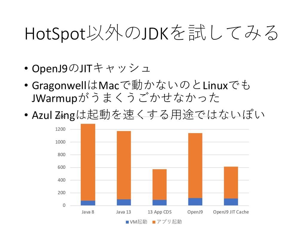 HotSpotJDK  • OpenJ9JIT • Gragonw...
