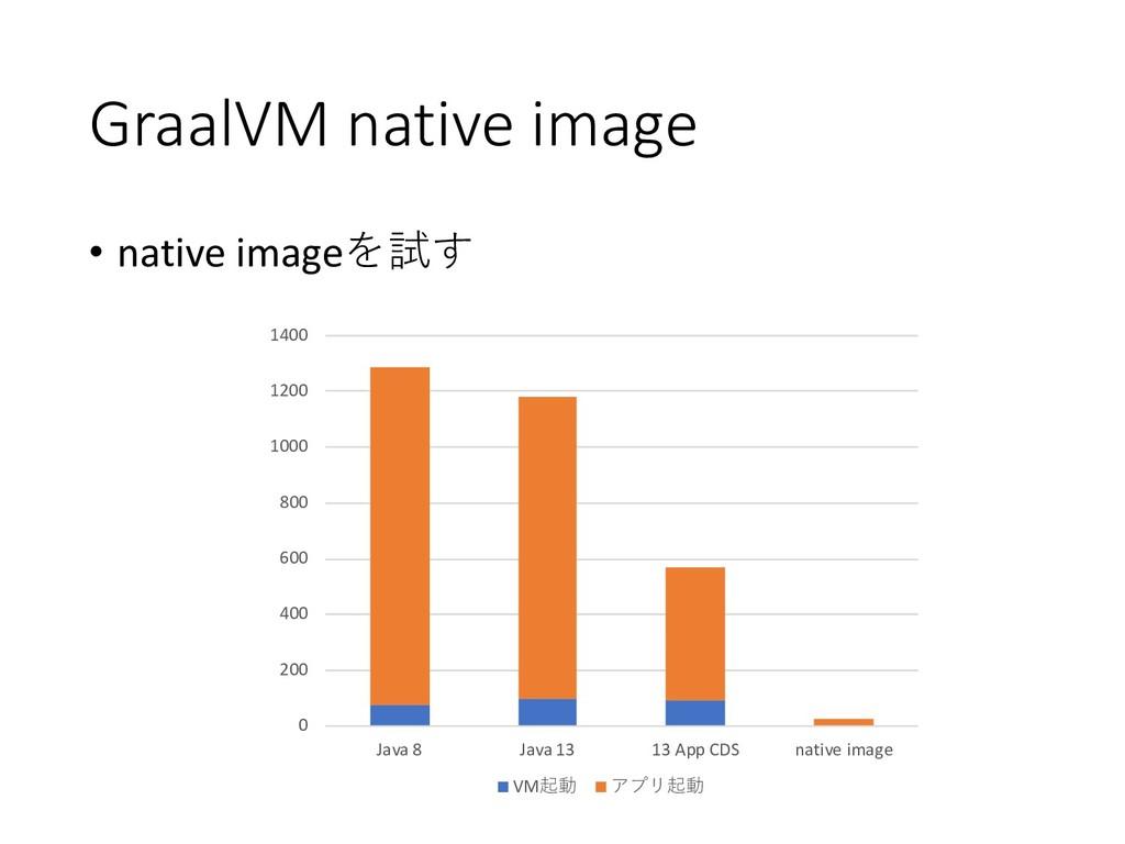 GraalVM native image • native image 0 200 40...