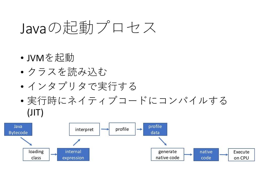 Java • JVM •  •   •...