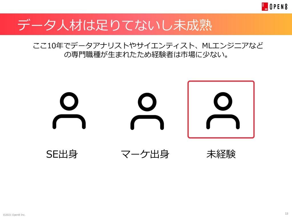 13 ©2021 Open8 Inc. データ⼈材は⾜りてないし未成熟 SE出⾝ マーケ出⾝ ...