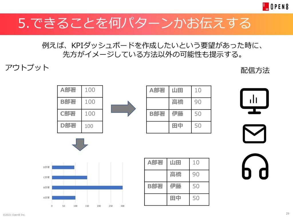 29 ©2021 Open8 Inc. 5.できることを何パターンかお伝えする 例えば、KPI...